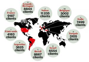 Brasil tem a quarta maior lista de contas secretas no HSBC da Suíça. Entre os identificados está o dono do banco Máxima, Saul Sabbá, que atuou como consultor do governo FHC na privatização da Vale